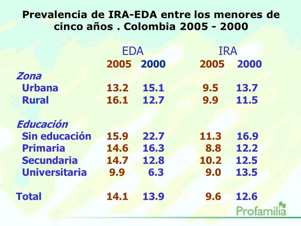 Prevalencia de IRA-EDA entre los menores de cinco años.