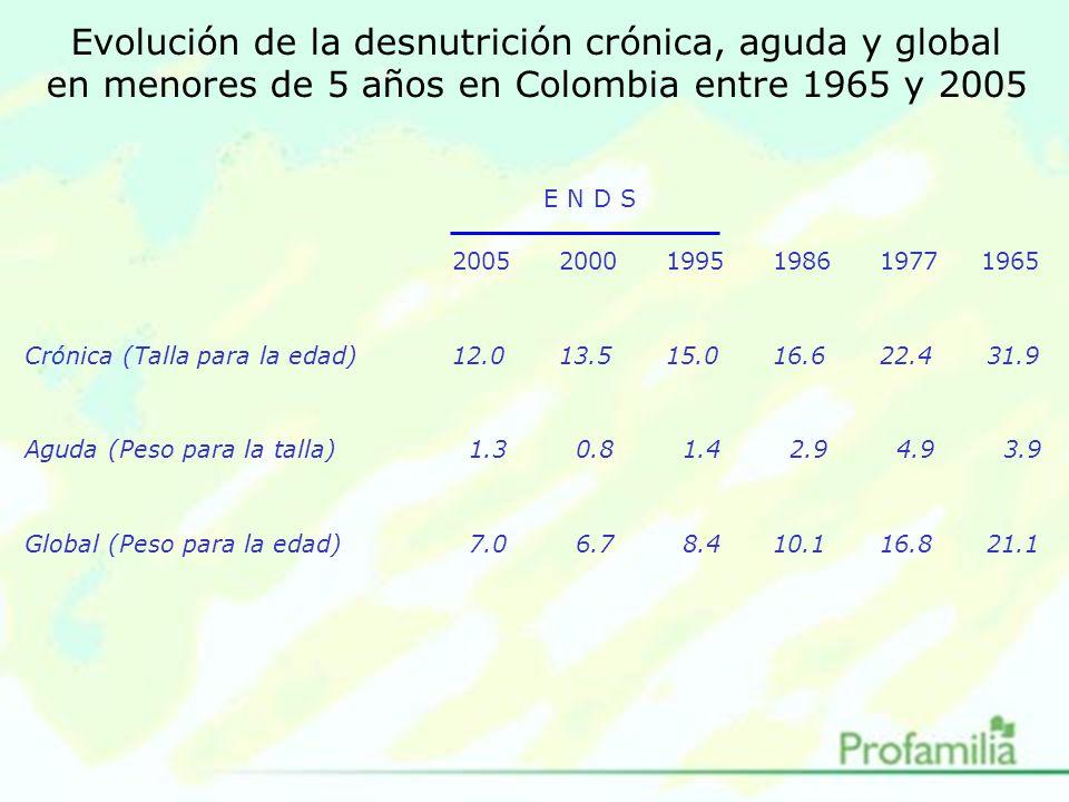 Evolución de la desnutrición crónica, aguda y global en menores de 5 años en Colombia entre 1965 y 2005 E N D S 20052000199519861977 1965 Crónica (Talla para la edad)12.013.515.016.622.431.9 Aguda (Peso para la talla) 1.3 0.8 1.4 2.9 4.9 3.9 Global (Peso para la edad) 7.0 6.7 8.410.116.821.1