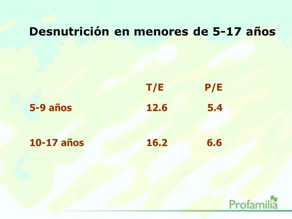 Desnutrición en menores de 5-17 años T/E P/E 5-9 años 12.6 5.4 10-17 años16.2 6.6
