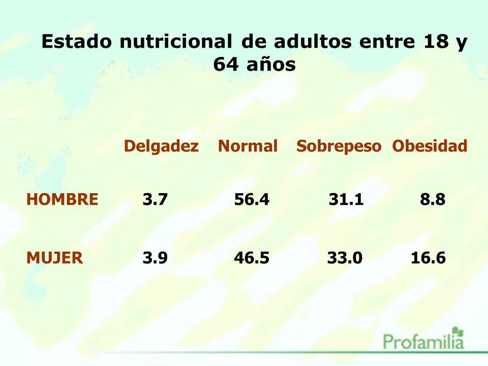 Estado nutricional de adultos entre 18 y 64 años Delgadez Normal Sobrepeso Obesidad HOMBRE 3.7 56.4 31.1 8.8 MUJER 3.9 46.5 33.0 16.6