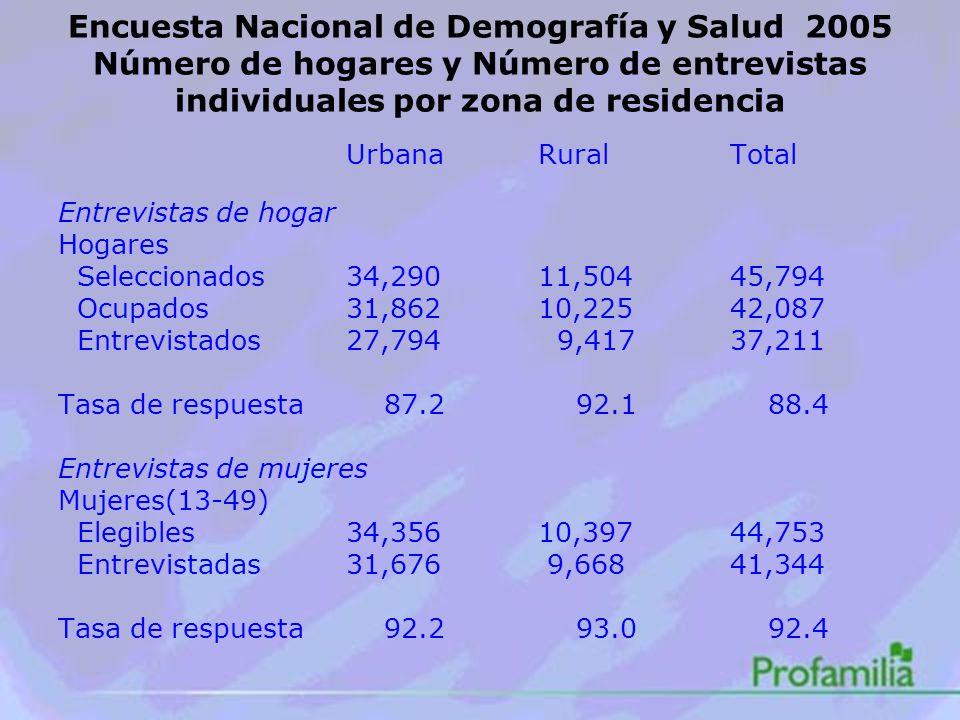 Encuesta Nacional de Demografía y Salud 2005 Número de hogares y Número de entrevistas individuales por zona de residencia UrbanaRuralTotal Entrevistas de hogar Hogares Seleccionados34,29011,50445,794 Ocupados31,86210,22542,087 Entrevistados27,794 9,41737,211 Tasa de respuesta 87.2 92.1 88.4 Entrevistas de mujeres Mujeres(13-49) Elegibles34,35610,39744,753 Entrevistadas31,676 9,66841,344 Tasa de respuesta 92.2 93.0 92.4