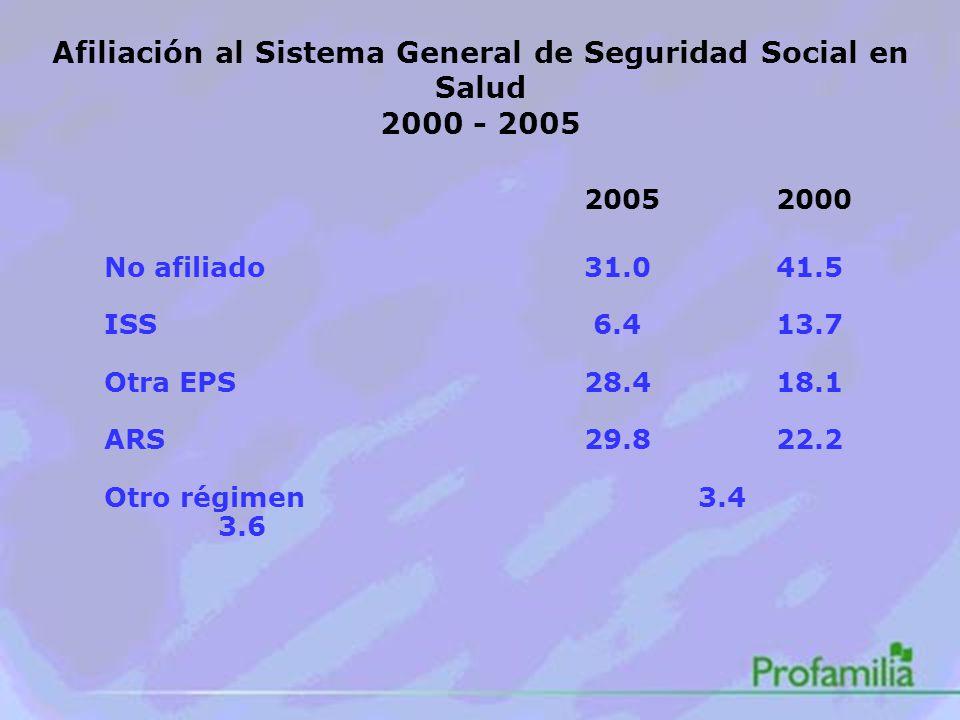 Afiliación al Sistema General de Seguridad Social en Salud 2000 - 2005 20052000 No afiliado31.041.5 ISS 6.413.7 Otra EPS28.418.1 ARS29.822.2 Otro régimen 3.4 3.6