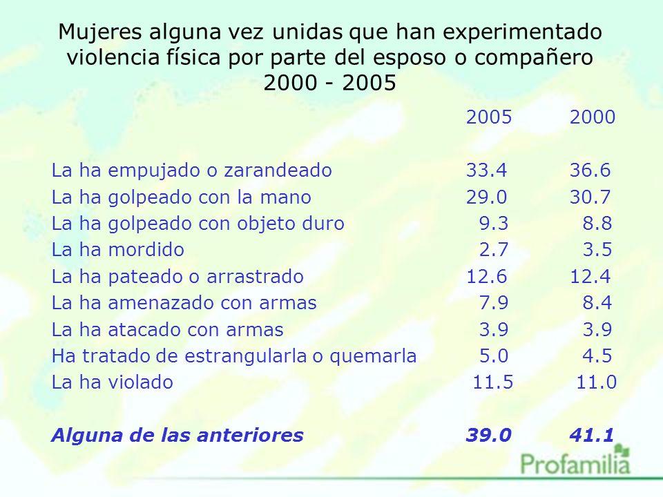 Mujeres alguna vez unidas que han experimentado violencia física por parte del esposo o compañero 2000 - 2005 20052000 La ha empujado o zarandeado33.436.6 La ha golpeado con la mano29.030.7 La ha golpeado con objeto duro 9.3 8.8 La ha mordido 2.7 3.5 La ha pateado o arrastrado12.612.4 La ha amenazado con armas 7.9 8.4 La ha atacado con armas 3.9 3.9 Ha tratado de estrangularla o quemarla 5.0 4.5 La ha violado 11.5 11.0 Alguna de las anteriores39.041.1
