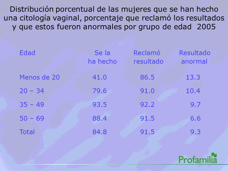 Distribución porcentual de las mujeres que se han hecho una citología vaginal, porcentaje que reclamó los resultados y que estos fueron anormales por grupo de edad 2005 Edad Se laReclamóResultado ha hechoresultado anormal Menos de 20 41.0 86.5 13.3 20 – 34 79.6 91.0 10.4 35 – 49 93.5 92.2 9.7 50 – 69 88.4 91.5 6.6 Total 84.8 91.5 9.3