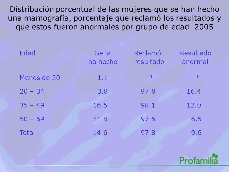 Distribución porcentual de las mujeres que se han hecho una mamografía, porcentaje que reclamó los resultados y que estos fueron anormales por grupo de edad 2005 Edad Se laReclamóResultado ha hechoresultado anormal Menos de 20 1.1 * * 20 – 34 3.8 97.8 16.4 35 – 49 16.5 98.1 12.0 50 – 69 31.8 97.6 6.5 Total 14.6 97.8 9.6