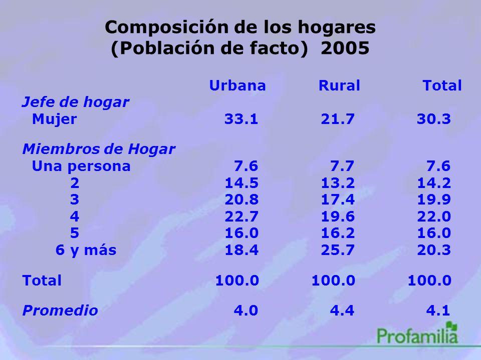 Composición de los hogares (Población de facto) 2005 Urbana Rural Total Jefe de hogar Mujer 33.1 21.7 30.3 Miembros de Hogar Una persona 7.6 7.7 7.6 2 14.5 13.2 14.2 3 20.8 17.4 19.9 4 22.7 19.6 22.0 5 16.0 16.2 16.0 6 y más 18.4 25.7 20.3 Total100.0100.0100.0 Promedio 4.0 4.4 4.1