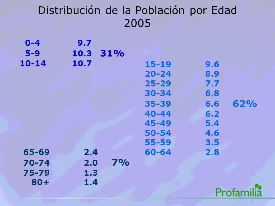 0-4 9.7 5-910.3 31% 10-1410.7 Distribución de la Población por Edad 2005 15-19 9.6 20-24 8.9 25-29 7.7 30-34 6.8 35-39 6.6 62% 40-44 6.2 45-49 5.4 50-54 4.6 55-59 3.5 60-64 2.8 65-69 2.4 70-74 2.0 7% 75-79 1.3 80+ 1.4