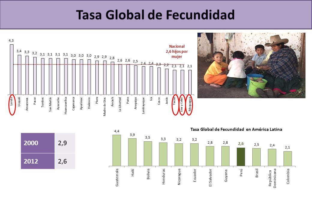 20002,9 20122,6 Nacional 2,6 hijos por mujer Lima y Callao