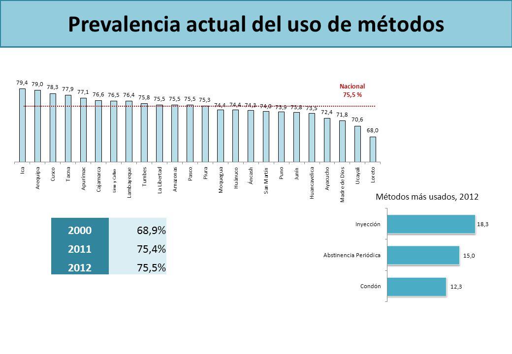 Prevalencia actual del uso de métodos Nacional 75,5 % 200068,9% 201175,4% 201275,5% Métodos más usados, 2012 Lima y Callao
