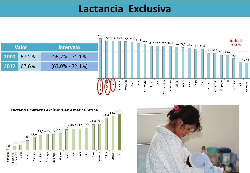 Lactancia Exclusiva ValorIntervalo 200067,2%[56,7% - 71,1%] 201267,6%[63,0% - 72,1%] Nacional 67,6 % Lima y Callao