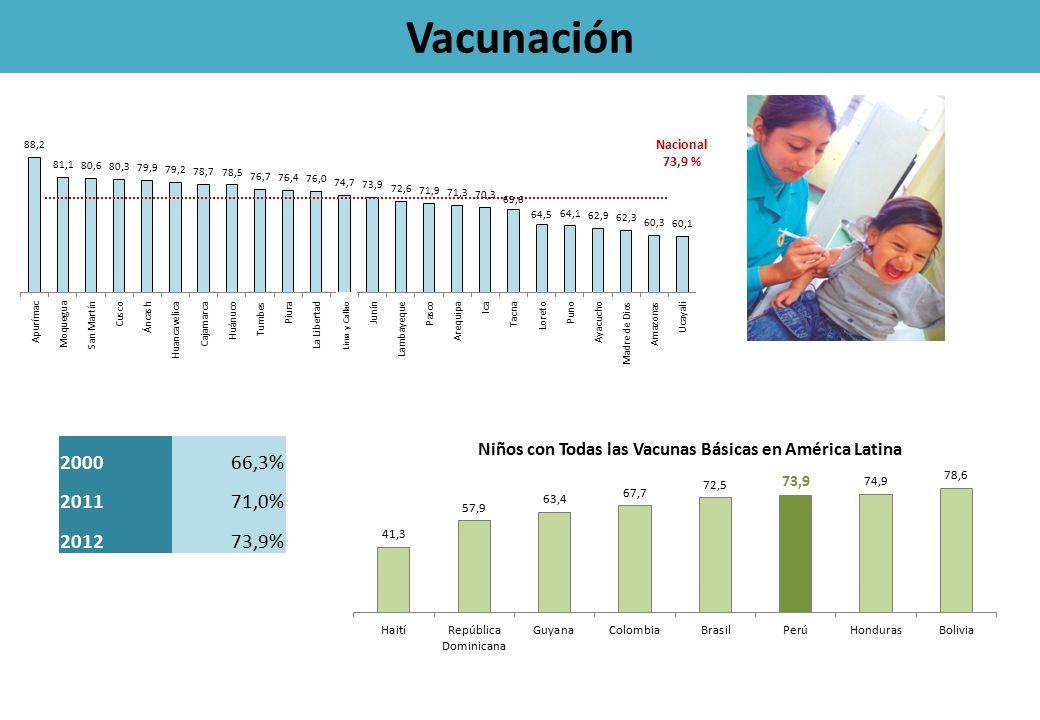 Vacunación Nacional 73,9 % 200066,3% 201171,0% 201273,9% Lima y Callao
