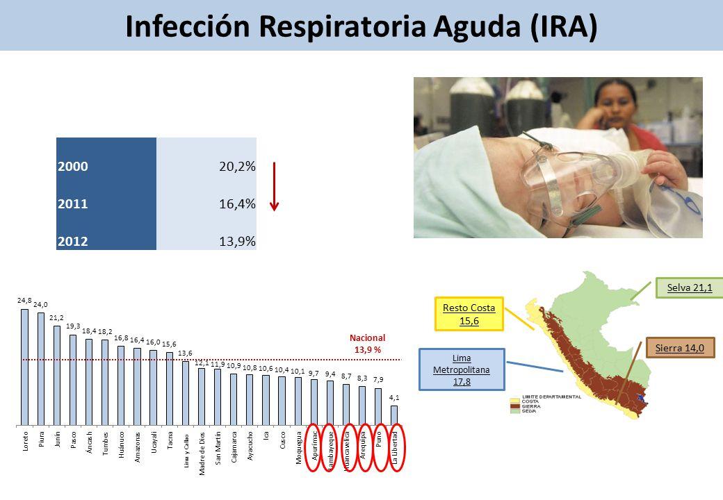 Infección Respiratoria Aguda (IRA) Nacional 13,9 % 200020,2% 201116,4% 201213,9% Selva 21,1 Sierra 14,0 Resto Costa 15,6 Lima Metropolitana 17,8 Lima y Callao