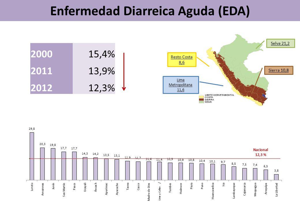 Enfermedad Diarreica Aguda (EDA) Selva 21,2 Sierra 10,8 Resto Costa 8,6 Lima Metropolitana 11,6 Nacional 12,3 % 200015,4% 201113,9% 201212,3% Lima y Callao