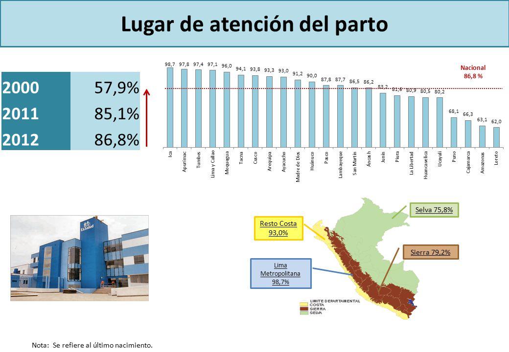 Lugar de atención del parto Selva 75,8% Sierra 79,2% Resto Costa 93,0% Lima Metropolitana 98,7% Nacional 86,8 % 200057,9% 201185,1% 201286,8% Nota: Se refiere al último nacimiento.