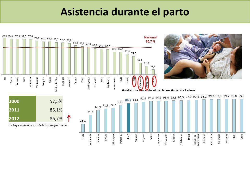 Asistencia durante el parto Incluye médico, obstetriz y enfermera.