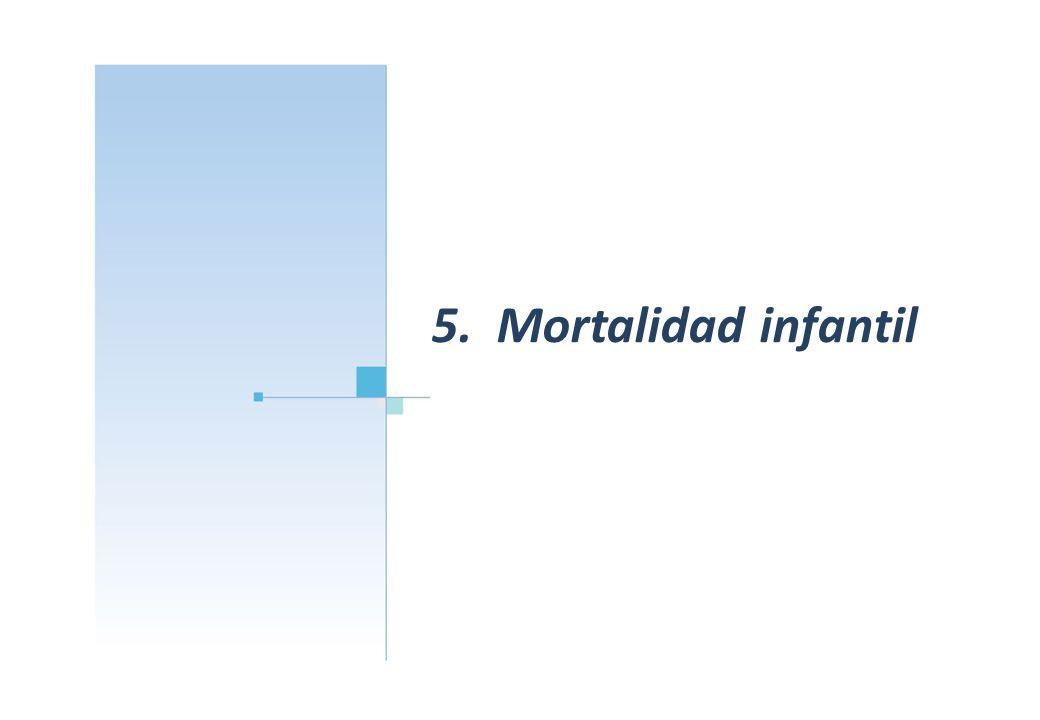 5. Mortalidad infantil