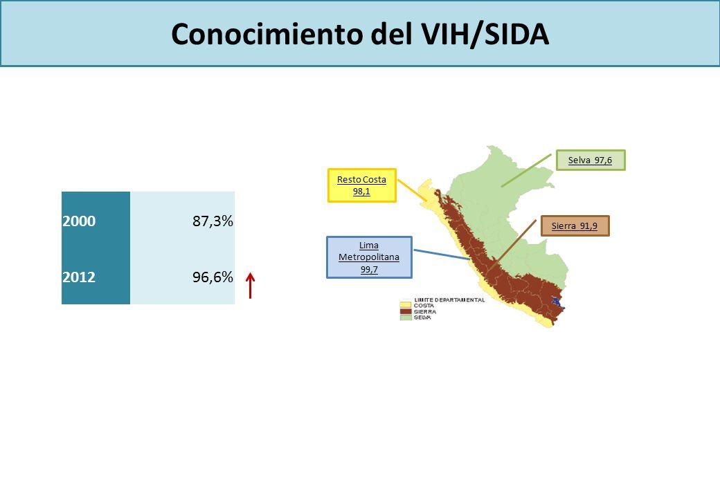 Conocimiento del VIH/SIDA Resto Costa 98,1 Lima Metropolitana 99,7 Selva 97,6 Sierra 91,9 200087,3% 201296,6%