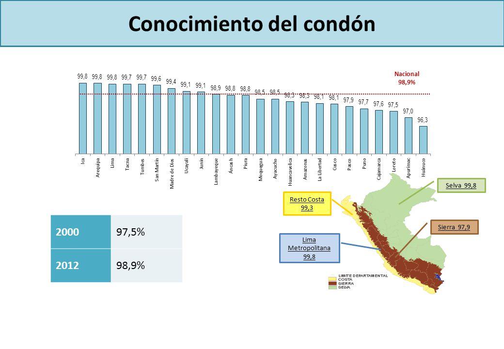 Conocimiento del condón 200097,5% 201298,9% Resto Costa 99,3 Lima Metropolitana 99,8 Selva 99,8 Sierra 97,9 Nacional 98,9%