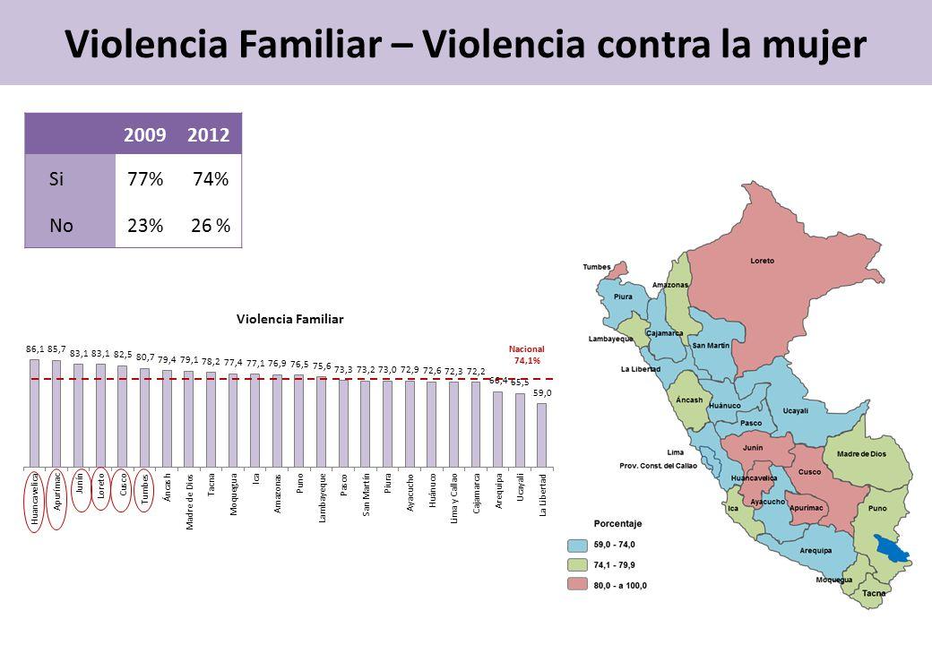Violencia Familiar – Violencia contra la mujer Nacional 74,1% Violencia Familiar 20092012 Si77% 74% No23% 26 %