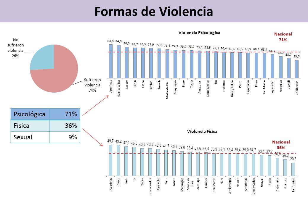 Formas de Violencia Nacional 71% Violencia Psicológica Psicológica71% Física36% Sexual9% Violencia Física Nacional 36%