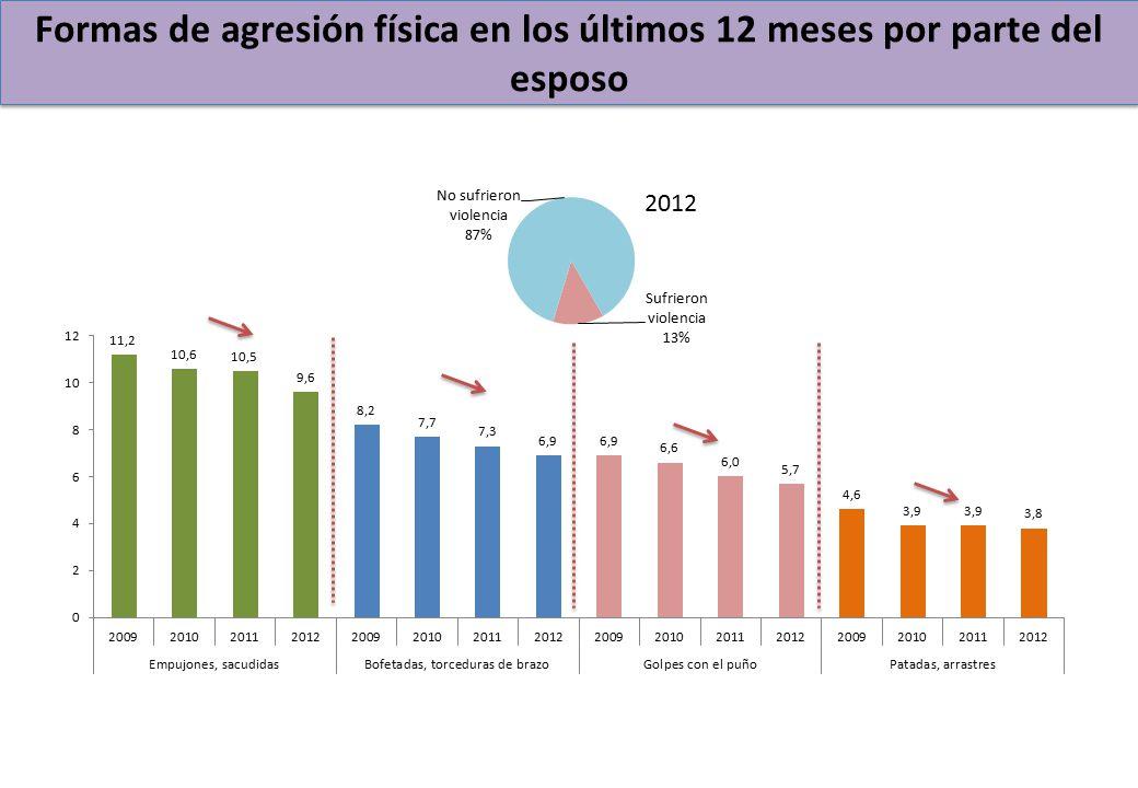 Formas de agresión física en los últimos 12 meses por parte del esposo 2012