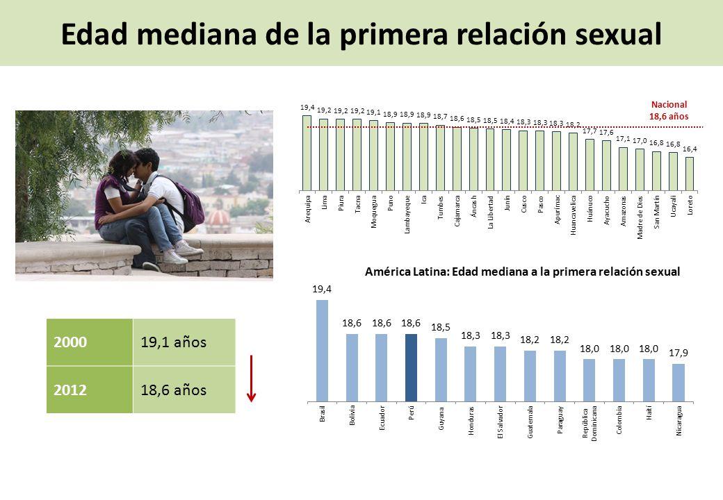 Edad mediana de la primera relación sexual 200019,1 años 201218,6 años Nacional 18,6 años América Latina: Edad mediana a la primera relación sexual