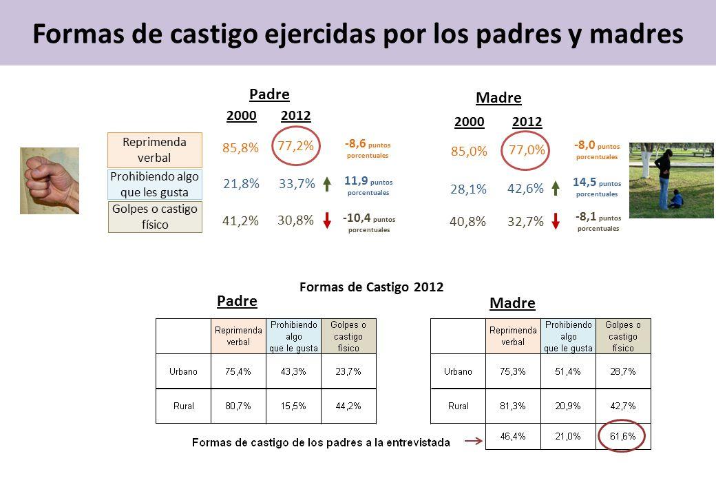 Formas de castigo ejercidas por los padres y madres Reprimenda verbal Prohibiendo algo que les gusta Golpes o castigo físico 20002012 77,2% 33,7% 30,8% 85,8% 21,8% 41,2% -10,4 puntos porcentuales 11,9 puntos porcentuales -8,6 puntos porcentuales Padre Madre 20002012 77,0% 42,6% 32,7% 85,0% 28,1% 40,8% -8,0 puntos porcentuales 14,5 puntos porcentuales -8,1 puntos porcentuales Madre Formas de Castigo 2012 Padre