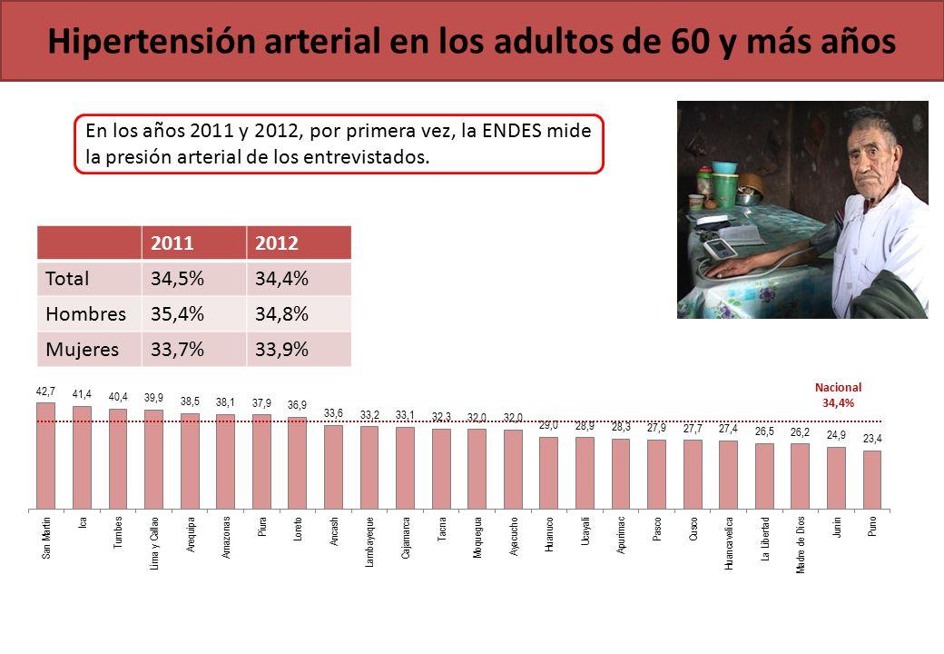 Hipertensión arterial en los adultos de 60 y más años Nacional 34,4% En los años 2011 y 2012, por primera vez, la ENDES mide la presión arterial de los entrevistados.