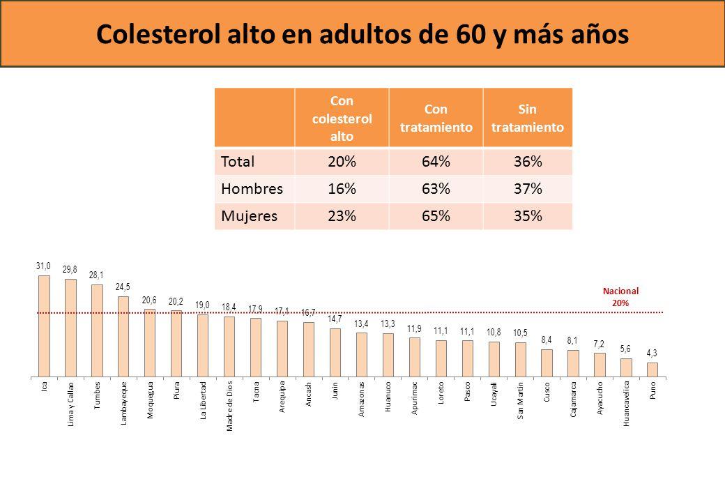 Colesterol alto en adultos de 60 y más años Nacional 20% Con colesterol alto Con tratamiento Sin tratamiento Total20%64%36% Hombres16%63%37% Mujeres23%65%35%