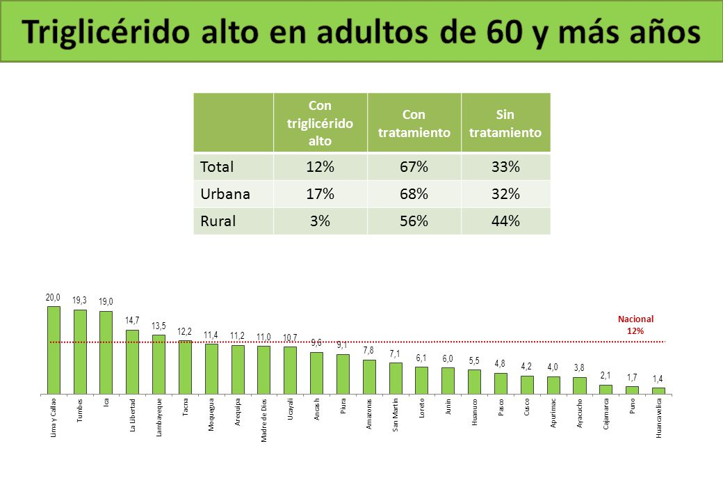 Nacional 12% Con triglicérido alto Con tratamiento Sin tratamiento Total12%67%33% Urbana17%68%32% Rural3%56%44%