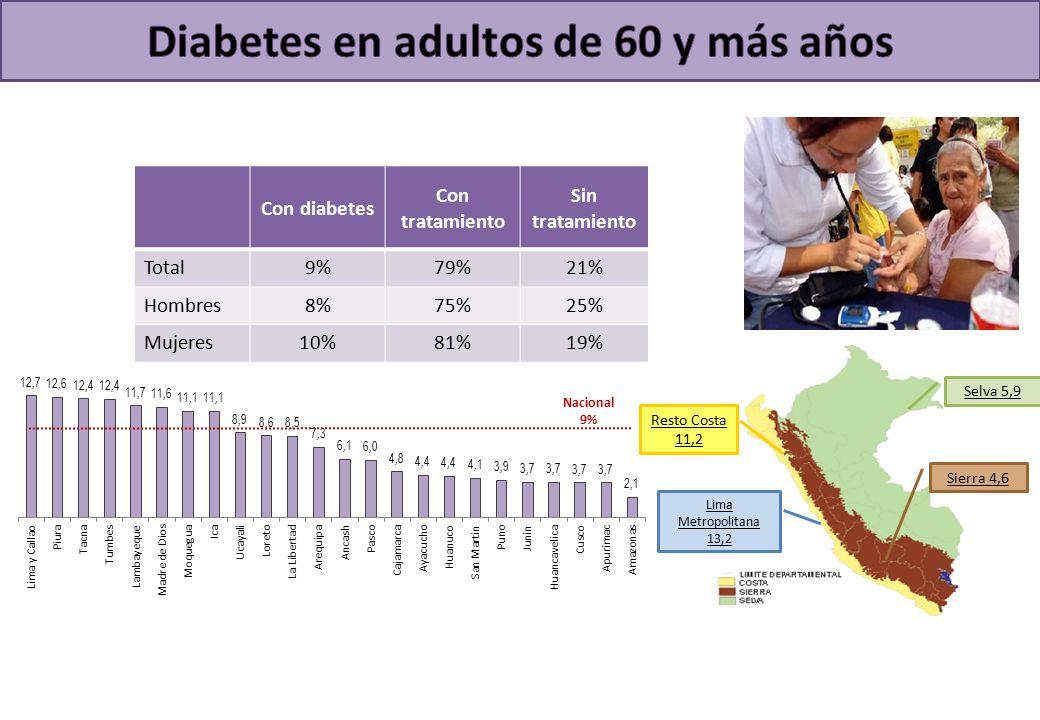 Selva 5,9 Sierra 4,6 Resto Costa 11,2 Lima Metropolitana 13,2 Nacional 9% Con diabetes Con tratamiento Sin tratamiento Total9%79%21% Hombres8%75%25% Mujeres10%81%19%
