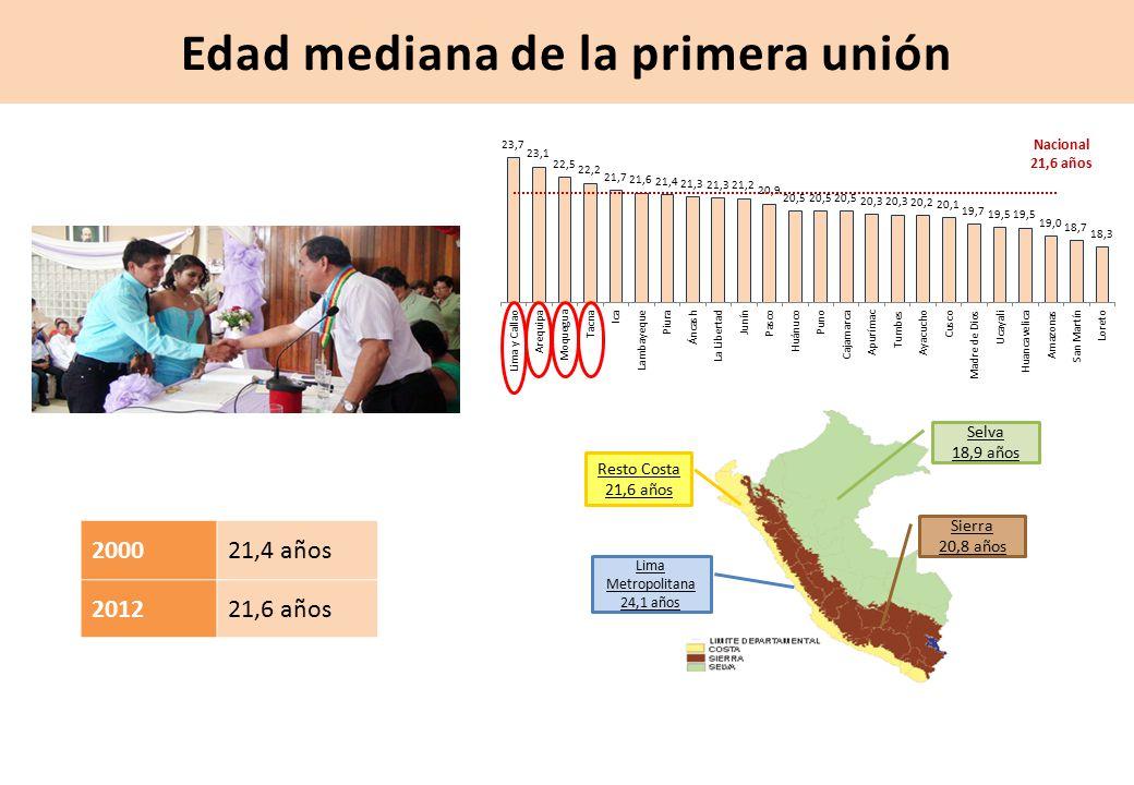 Edad mediana de la primera unión 200021,4 años 201221,6 años Nacional 21,6 años Selva 18,9 años Sierra 20,8 años Resto Costa 21,6 años Lima Metropolitana 24,1 años