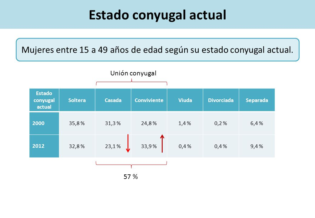 Estado conyugal actual Mujeres entre 15 a 49 años de edad según su estado conyugal actual.