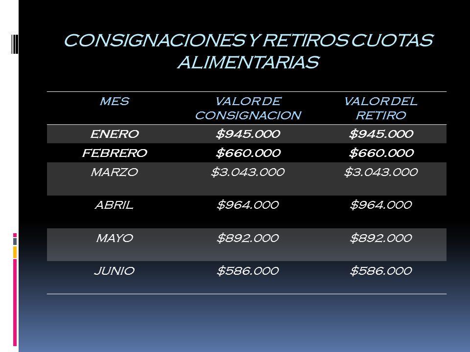 CONSIGNACIONES Y RETIROS CUOTAS ALIMENTARIAS MESVALOR DE CONSIGNACION VALOR DEL RETIRO ENERO$945.000 FEBRERO$660.000 MARZO$3.043.000 ABRIL$964.000 MAYO$892.000 JUNIO$586.000