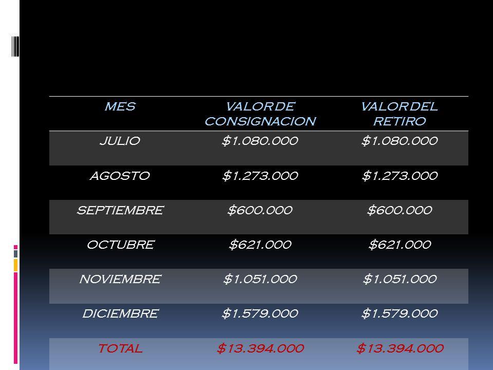 MESVALOR DE CONSIGNACION VALOR DEL RETIRO JULIO$1.080.000 AGOSTO$1.273.000 SEPTIEMBRE$600.000 OCTUBRE$621.000 NOVIEMBRE$1.051.000 DICIEMBRE$1.579.000 TOTAL$13.394.000
