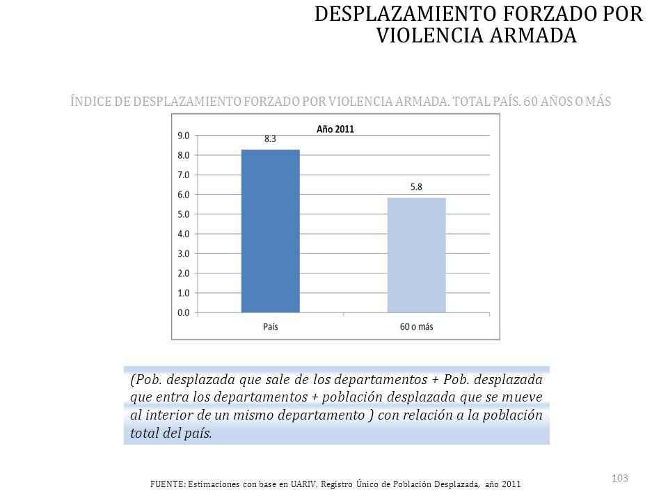 FUENTE: Estimaciones con base en UARIV, Registro Único de Población Desplazada, año 2011 ÍNDICE DE DESPLAZAMIENTO FORZADO POR VIOLENCIA ARMADA.