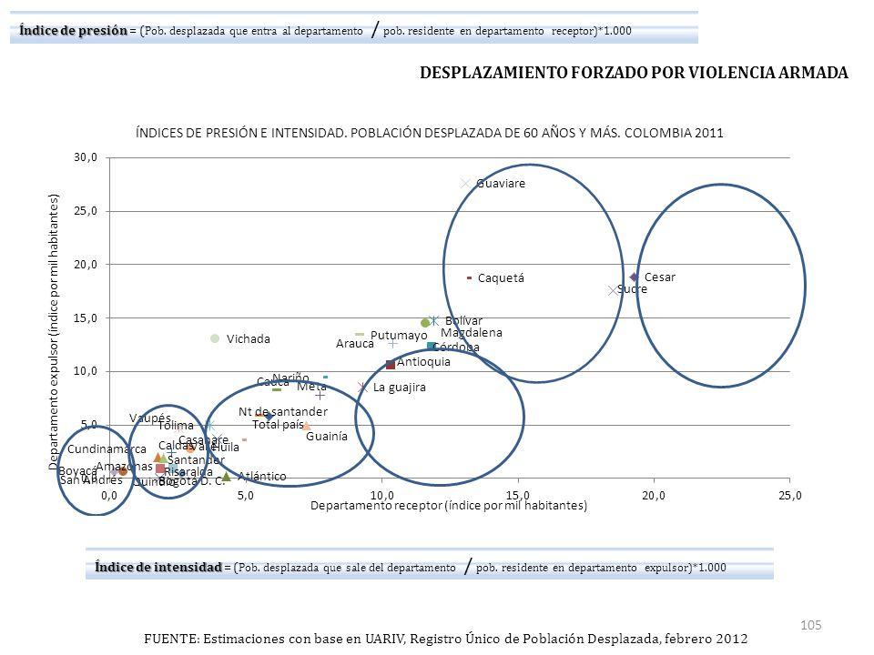 FUENTE: Estimaciones con base en UARIV, Registro Único de Población Desplazada, febrero 2012 DESPLAZAMIENTO FORZADO POR VIOLENCIA ARMADA Índice de presión Índice de presión = ( Pob.