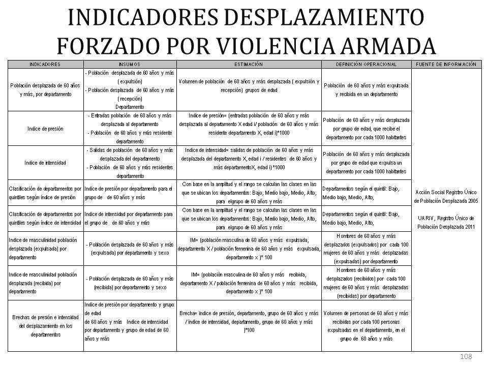 INDICADORES DESPLAZAMIENTO FORZADO POR VIOLENCIA ARMADA 108