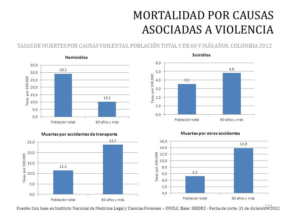TASAS DE MUERTES POR CAUSAS VIOLENTAS. POBLACIÓN TOTAL Y DE 60 Y MÁS AÑOS.