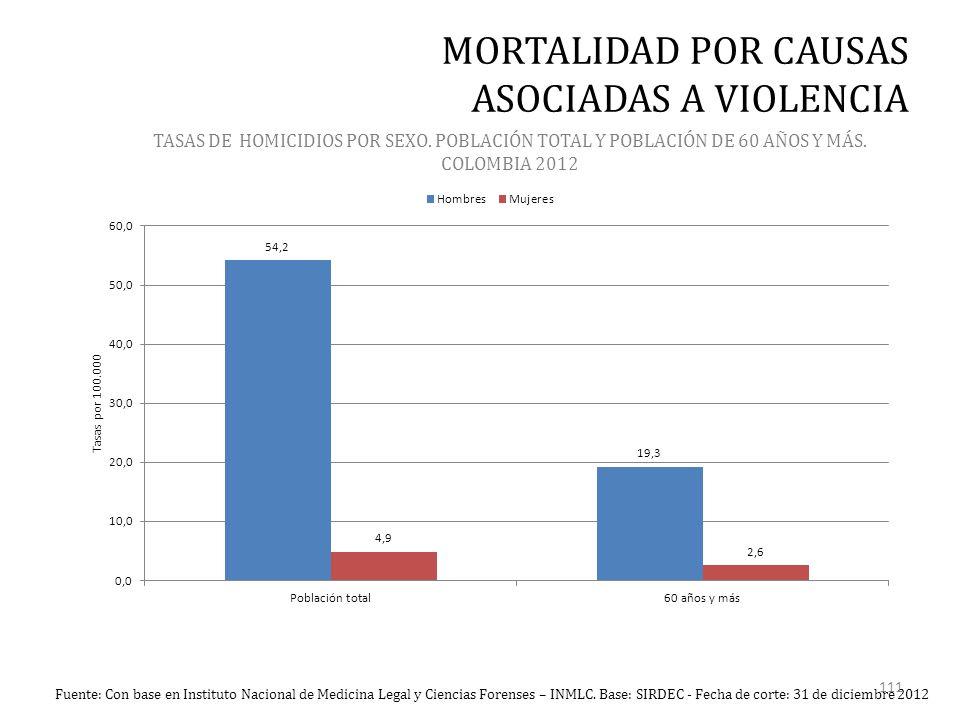 TASAS DE HOMICIDIOS POR SEXO. POBLACIÓN TOTAL Y POBLACIÓN DE 60 AÑOS Y MÁS.