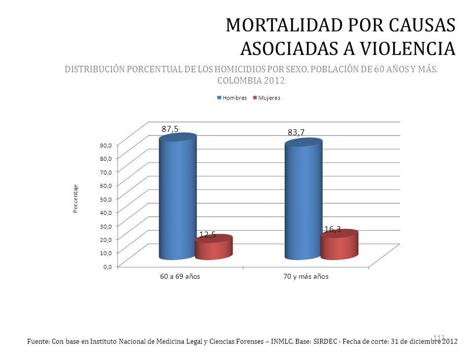 DISTRIBUCIÓN PORCENTUAL DE LOS HOMICIDIOS POR SEXO.