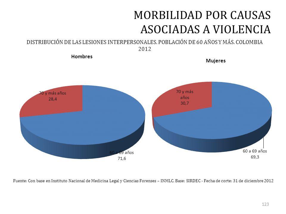 MORBILIDAD POR CAUSAS ASOCIADAS A VIOLENCIA Fuente: Con base en Instituto Nacional de Medicina Legal y Ciencias Forenses – INMLC.