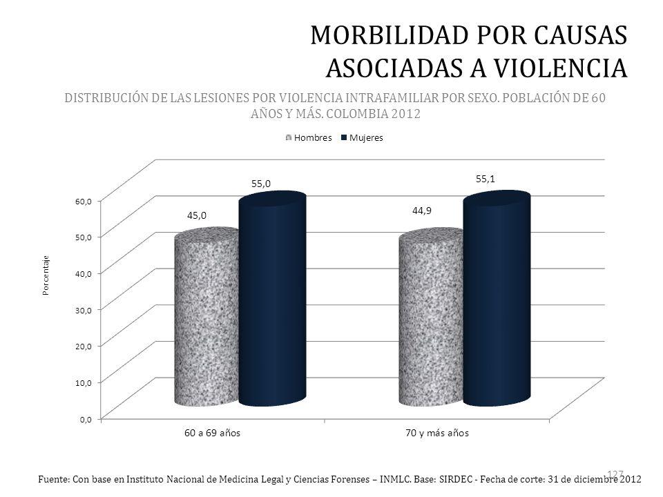 Fuente: Con base en Instituto Nacional de Medicina Legal y Ciencias Forenses – INMLC.