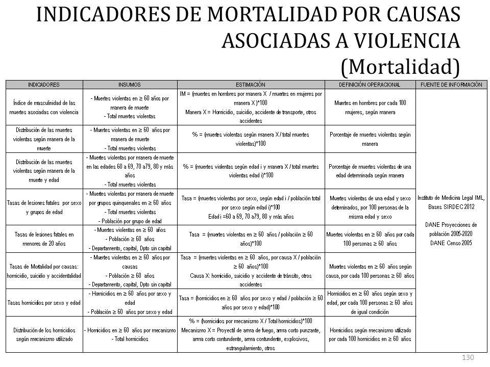 INDICADORES DE MORTALIDAD POR CAUSAS ASOCIADAS A VIOLENCIA (Mortalidad) 130