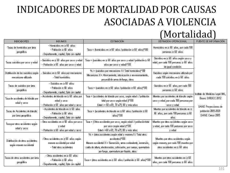 INDICADORES DE MORTALIDAD POR CAUSAS ASOCIADAS A VIOLENCIA (Mortalidad) 131
