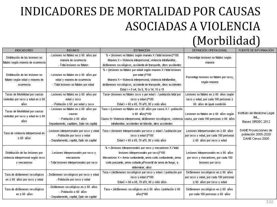 INDICADORES DE MORTALIDAD POR CAUSAS ASOCIADAS A VIOLENCIA (Morbilidad) 132