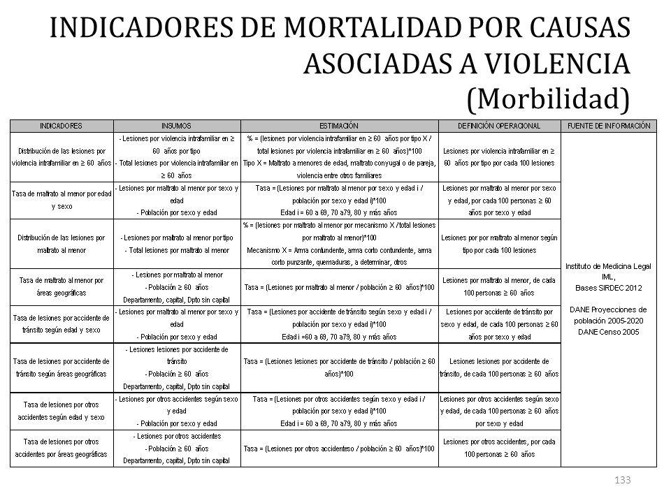 INDICADORES DE MORTALIDAD POR CAUSAS ASOCIADAS A VIOLENCIA (Morbilidad) 133