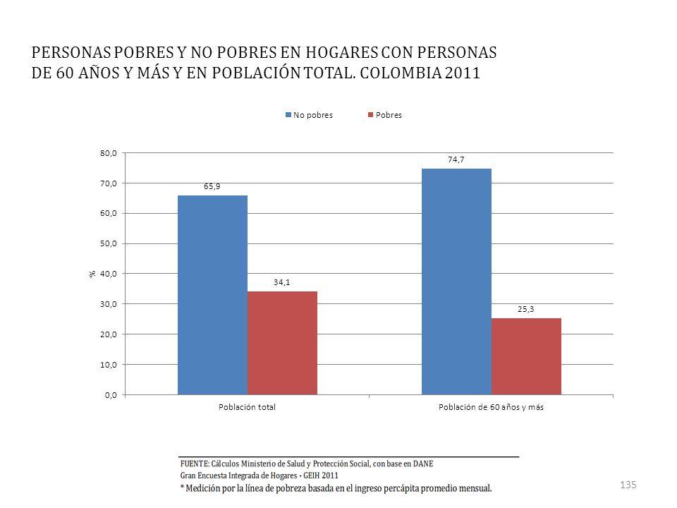 PERSONAS POBRES Y NO POBRES EN HOGARES CON PERSONAS DE 60 AÑOS Y MÁS Y EN POBLACIÓN TOTAL.