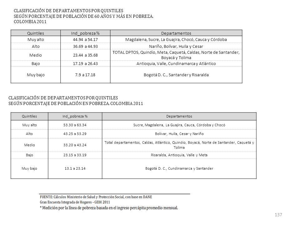 CLASIFICACIÓN DE DEPARTAMENTOS POR QUINTILES SEGÚN PORCENTAJE DE POBLACIÓN DE 60 AÑOS Y MÁS EN POBREZA.