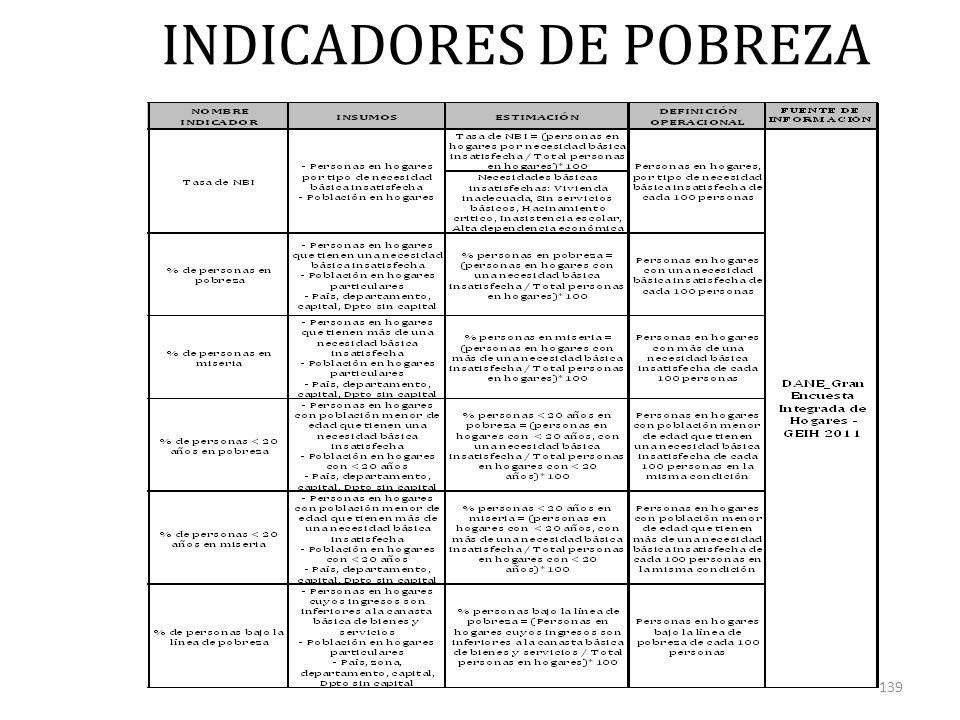 INDICADORES DE POBREZA 139